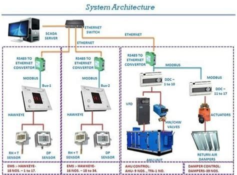 building management system bms system for hvac projects in kurla west mumbai beaufort