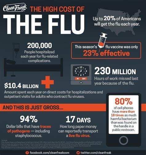 Alarming Flu Statistics