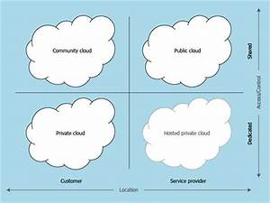 What Is Infrastructure As A Service