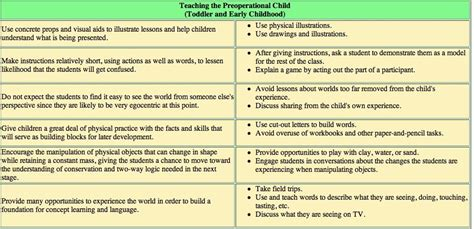 child development theories chart google search dawns