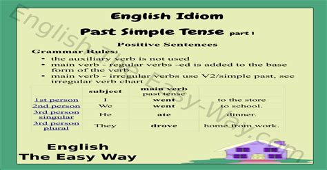 verb tense chart  tense esl english