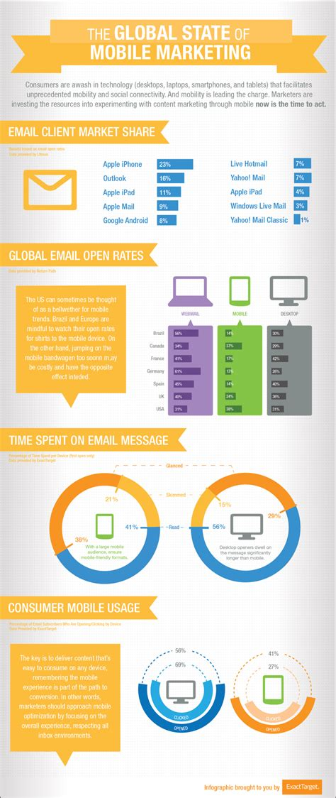 mobile marketing global mobile marketing stats infographic velocity