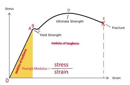 Ry Piping Diagram Continued by What Is The Formula Of Modulus Of Resilience In The Term
