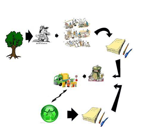 recyclage et fabrication du papier bretagne montagne d 233 veloppement durable