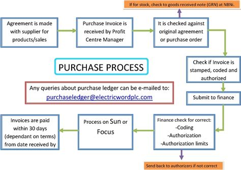 Purchasing Manual Template by File Purchase Process Pdf Wikimedia Commons