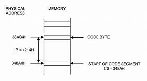 Education For All  Functional Block Diagram Of 8086