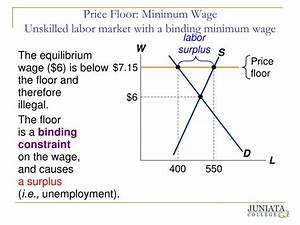 ppt government price control policies and economic With minimum wage price floor