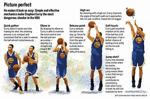 A Visual Breakdown Of The Sweetest Shot In The Nba Steph