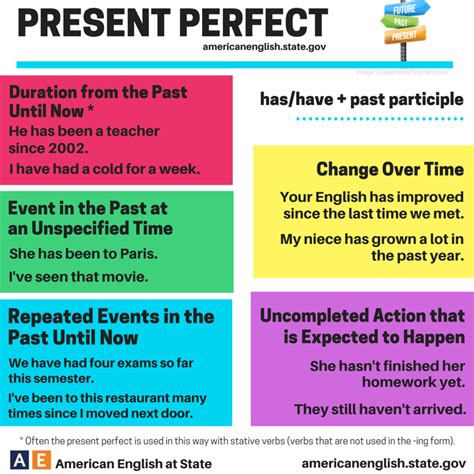 Click On Present Perfect Usage