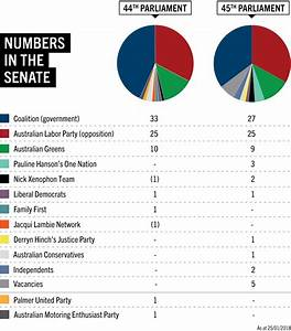 Senate Composition  U2013 Parliament Of Australia