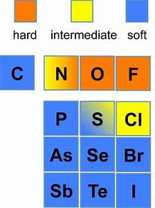 Chem1902 Acids  Bases And Solvent Systems