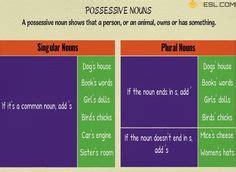 possessive nouns images teaching grammar