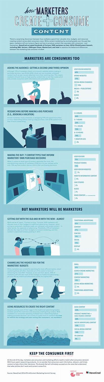 Infographic Create Consume Examples Marketers Infographics Newscred