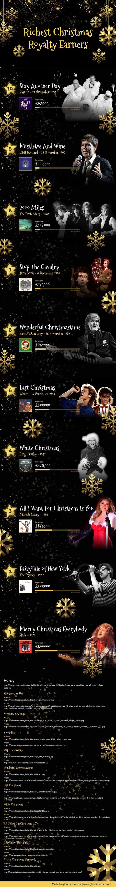 Best Uk Christmas Songs Venitism