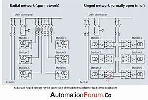 Difference Between Radial Networks  U0026 Ringed Network Configurations
