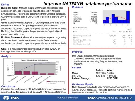 4 Blocker Template by Database Performance Improvement A Six Sigma Project 4