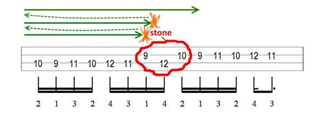 How to learn HARD RIFF or SOLO: 4 tricks (lesson + tabs ...