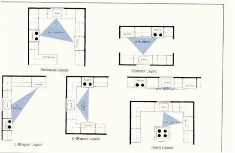 kitchen floor plan ideas kitchen layouts and design kitchen decor design ideas