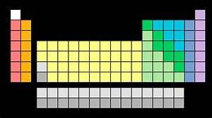 Erase The Blank Periodic Table Quiz