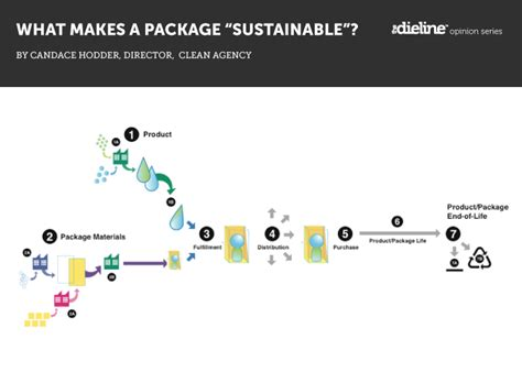 what makes a architect what makes a package sustainable the dieline packaging branding design innovation news