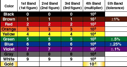resistor color bands 5 band resistor color code table and chart