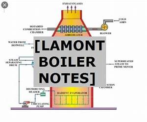 Lamont Boiler  Definition  Parts  Working Principle