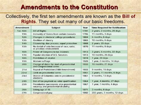formal amendments