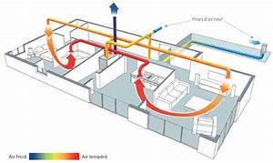 Double Flux Aldes : vmc double flux aldes solution n vmc with vmc double flux ~ Edinachiropracticcenter.com Idées de Décoration