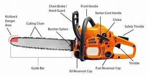 Mechanical Engineering  Chain Saw