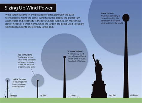 What Is Wind Energy? Wind Energy 101