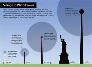 The Way It Works: Wind Energy