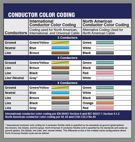 electrical wire us electrical wire color code