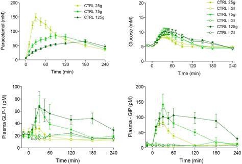 roles   gut  glucose homeostasis diabetes care