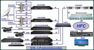 Iptv Hotel System