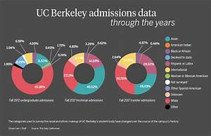 A look back at diversity in UC Berkeley admissions