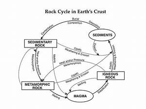 Rock Cycle In Earth U0026 39 S Crust
