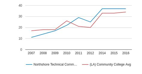 Northshore Technical Community College Profile (201819. Test Page Loading Speed Ohio Tobacco Quit Line. Building A House Project Plan. Best Business Card Design Npt Pipe Size Chart. Credit Cards With No Annual Fee And Rewards. Alarm Companies In Maryland College Of Faith. Ocean Freight Transit Time Crm Ticket System. Equity Financial Services Brooklyn Cat Rescue. Enterprise Solutions Inc Web Based Pos System