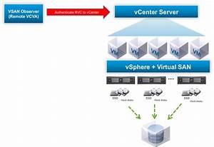 Vmware Virtual San Performance Testing - Part Iv