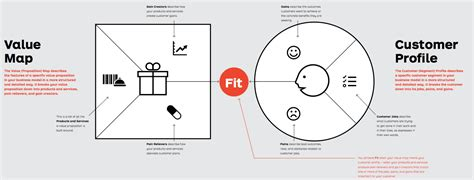 value proposition design value proposition design what really matters for your
