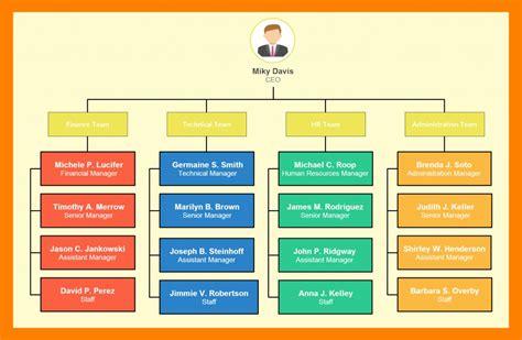 organizational charts  important