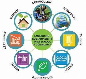 A case for funding Sustainability Coordinators in schools ...