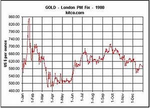 Gold Price Per Ounce Chart Commodity Markets Update Gold Remains Undervalued