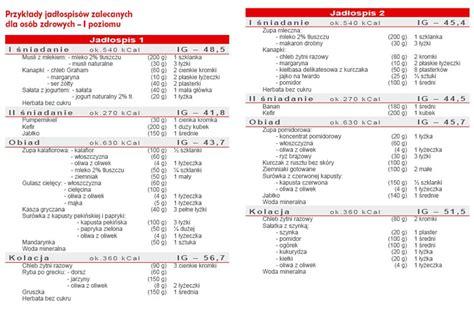 Cukrzyca Dieta Jadlospis Tygodniowy