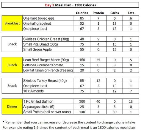 pin  diet  diet plan diabetes diabetic recipes