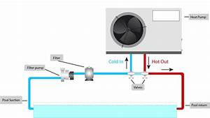Buy Or Installing A Pool Heat Pump