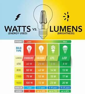 Watts Vs Lumens Lucia Lighting Design
