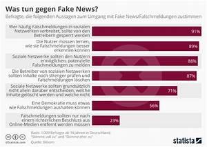 Was Tun Gegen Maden In Der Küche : infografik was tun gegen fake news statista ~ Markanthonyermac.com Haus und Dekorationen
