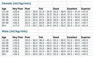 Marathon Pace Chart Km The 2 4km Test For Vo2 Max Calculation Just Run Lah