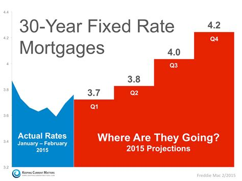 Where Are Mortgage Rates Headed?  Keeping Current Matters. Microsoft Windows 8 Touch Screen Laptops. Gartner Magic Quadrant Analytics. Physical Education Online Degrees. Free Online Fax Programs Salon Loyalty Program. New York Criminal Defense Attorneys. Check To See If A Domain Name Is Available. Home Inspection Reporting Software. Southside Bank Tyler Tx Samuel Merritt Nursing