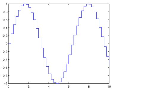 stairs matlab functions